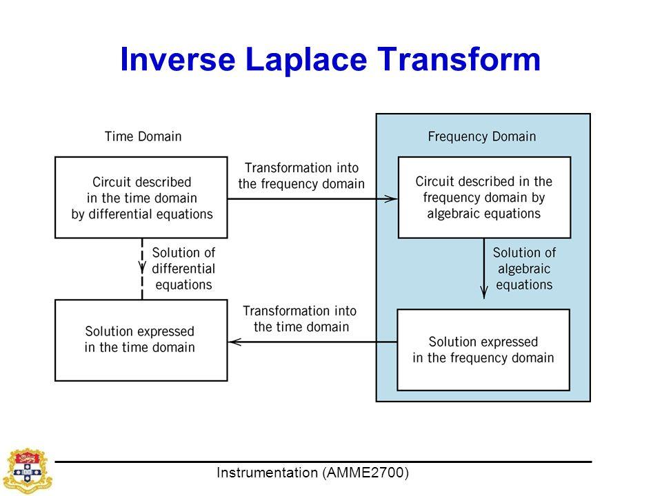 Inverse Laplace Transform