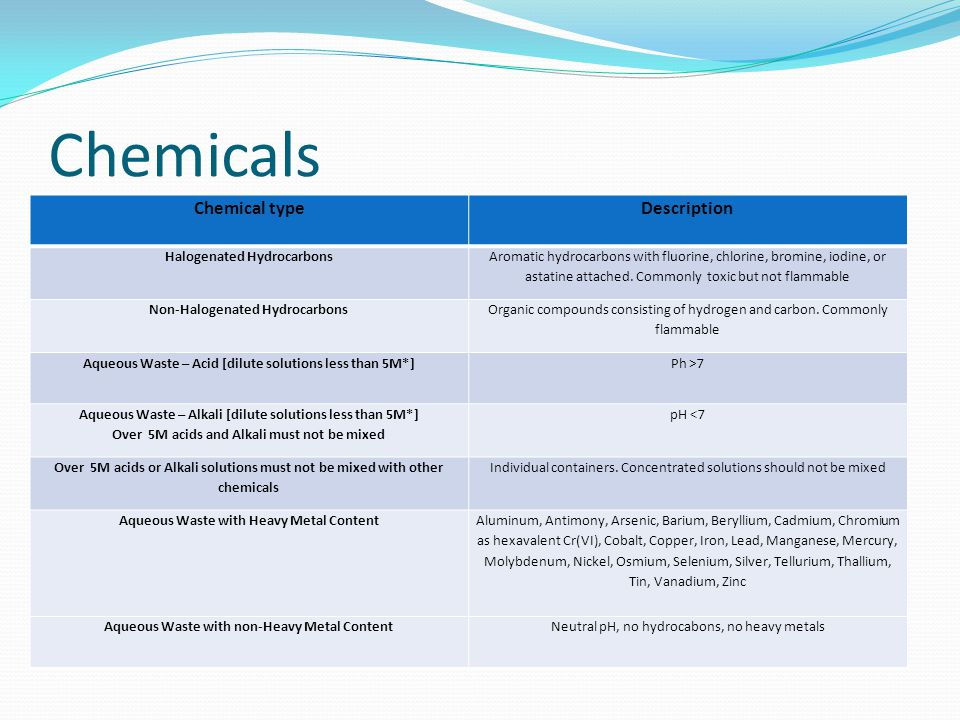Chemicals Chemical type Description Halogenated Hydrocarbons
