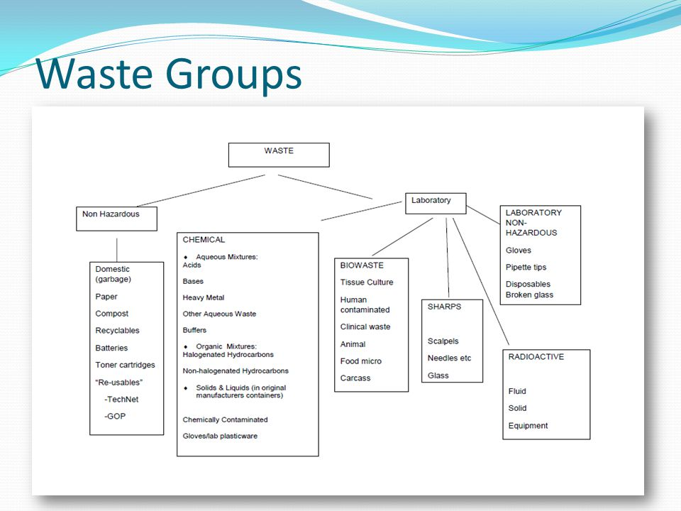 Waste Groups