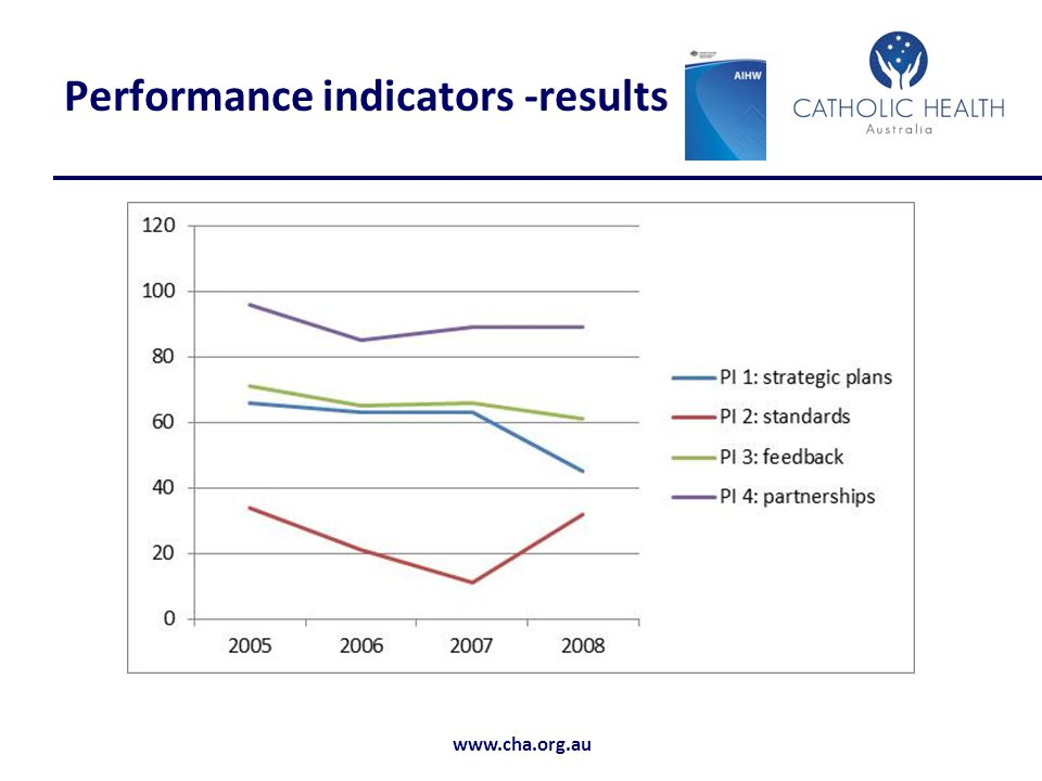 Performance indicators -results