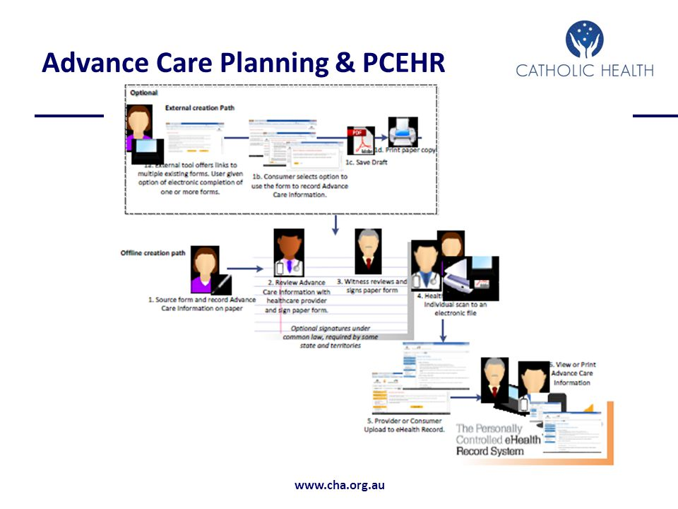Advance Care Planning & PCEHR