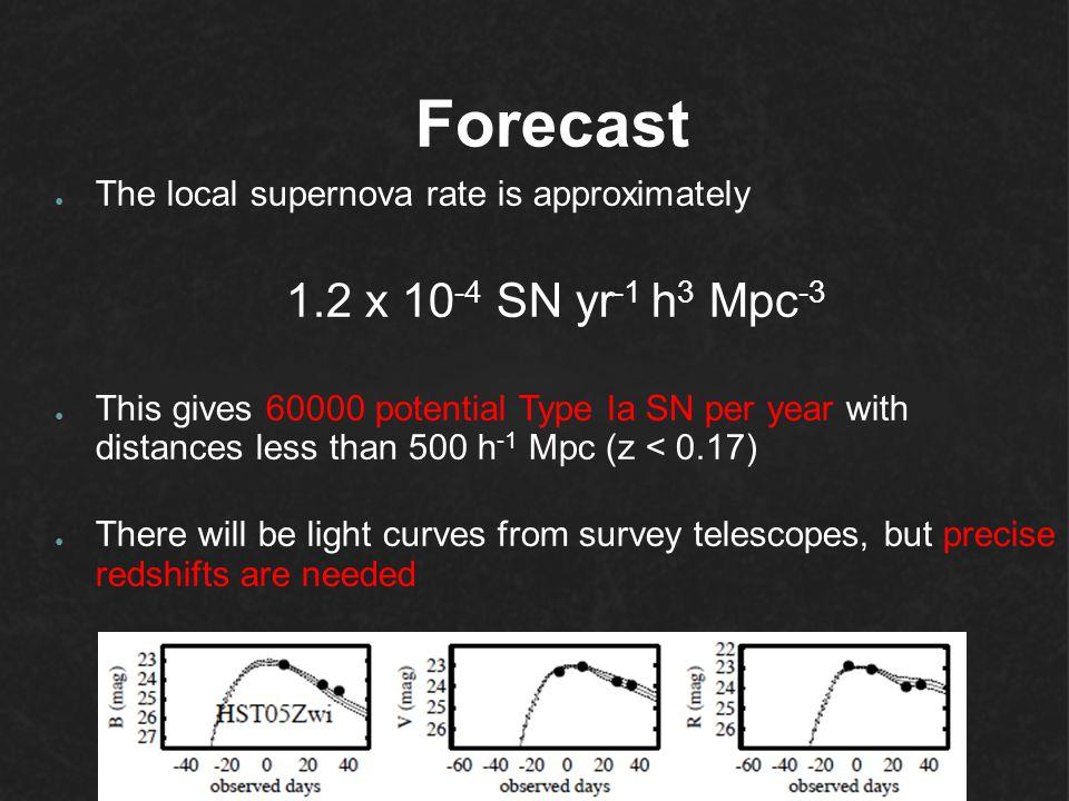 Forecast 1.2 x 10-4 SN yr-1 h3 Mpc-3