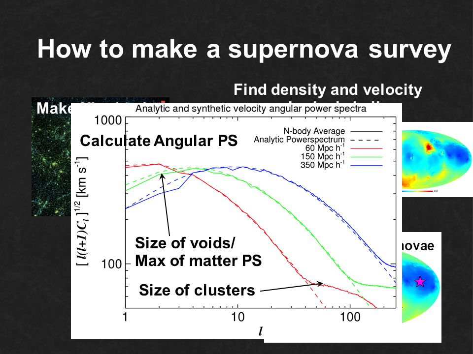 How to make a supernova survey