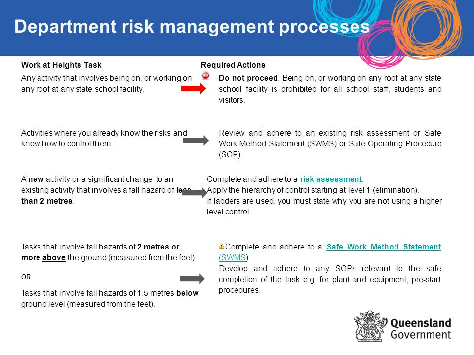 Department risk management processes