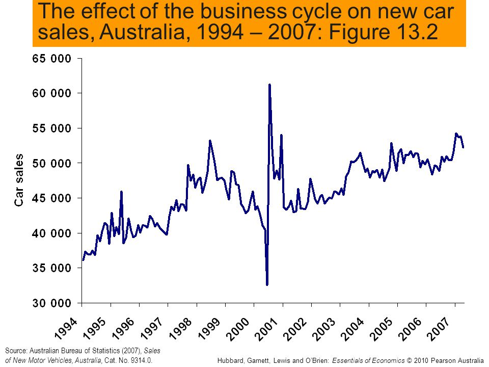 The effect of the business cycle on new car sales, Australia, 1994 – 2007: Figure 13.2