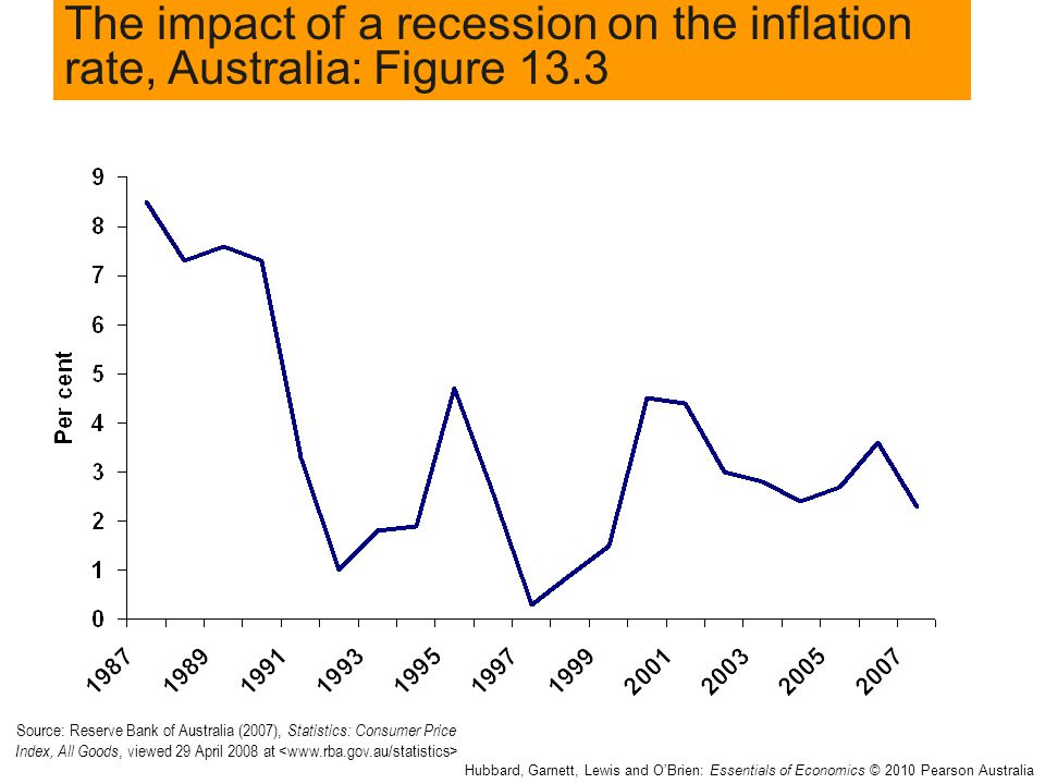 The impact of a recession on the inflation rate, Australia: Figure 13