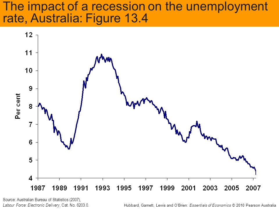 The impact of a recession on the unemployment rate, Australia: Figure 13.4