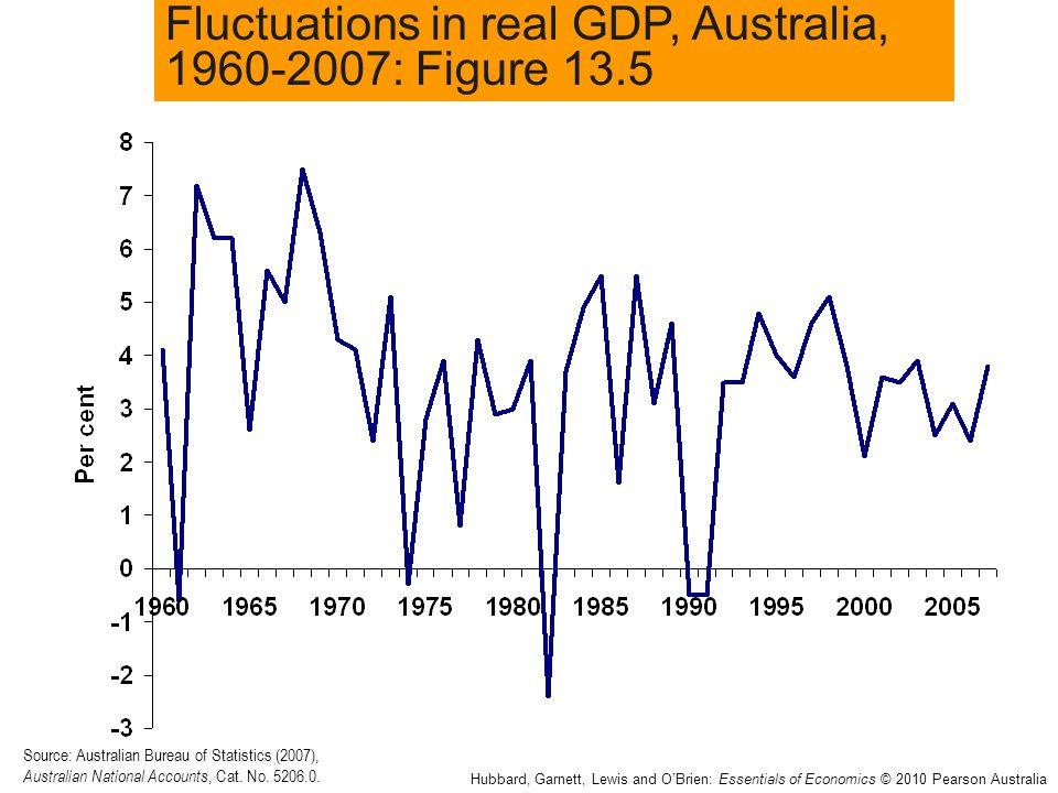 Fluctuations in real GDP, Australia, 1960-2007: Figure 13.5