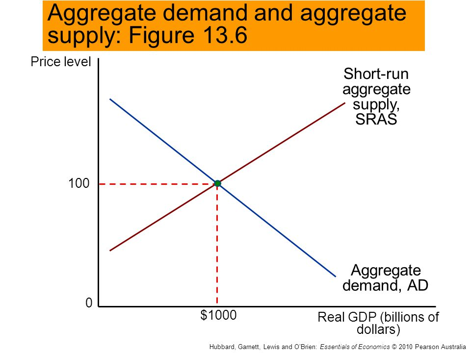 Aggregate demand and aggregate supply: Figure 13.6