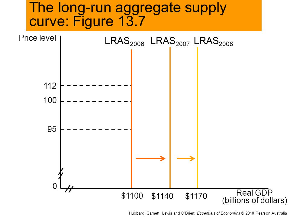 The long-run aggregate supply curve: Figure 13.7