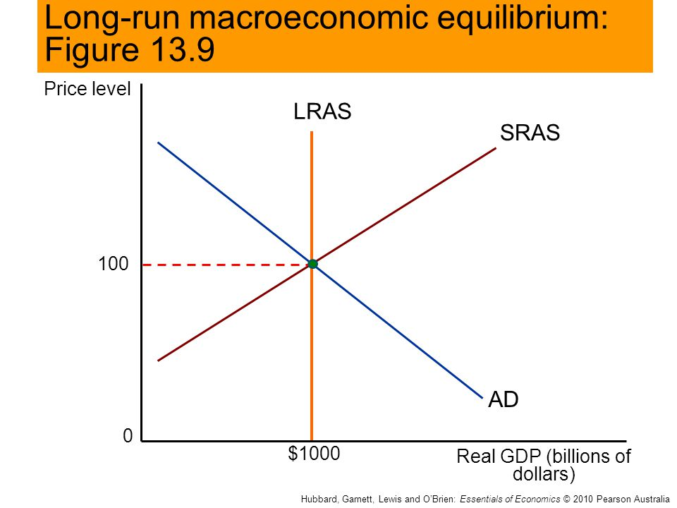 Long-run macroeconomic equilibrium: Figure 13.9