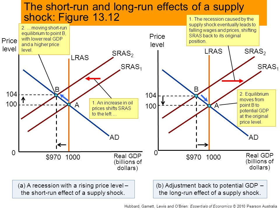 The short-run and long-run effects of a supply shock: Figure 13.12