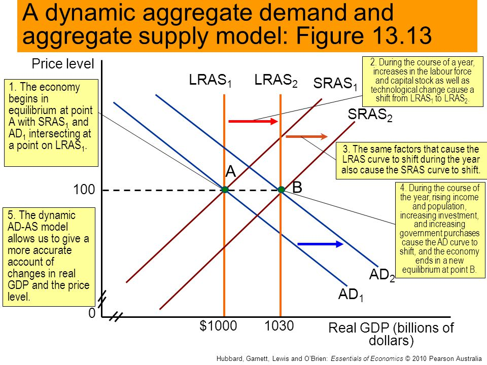 essay on supply and demand model Define the basic principles of the two most important laws in economics the law of supply and the law of demand supply and demand analysis is an extremely powerful economic tool, however it.
