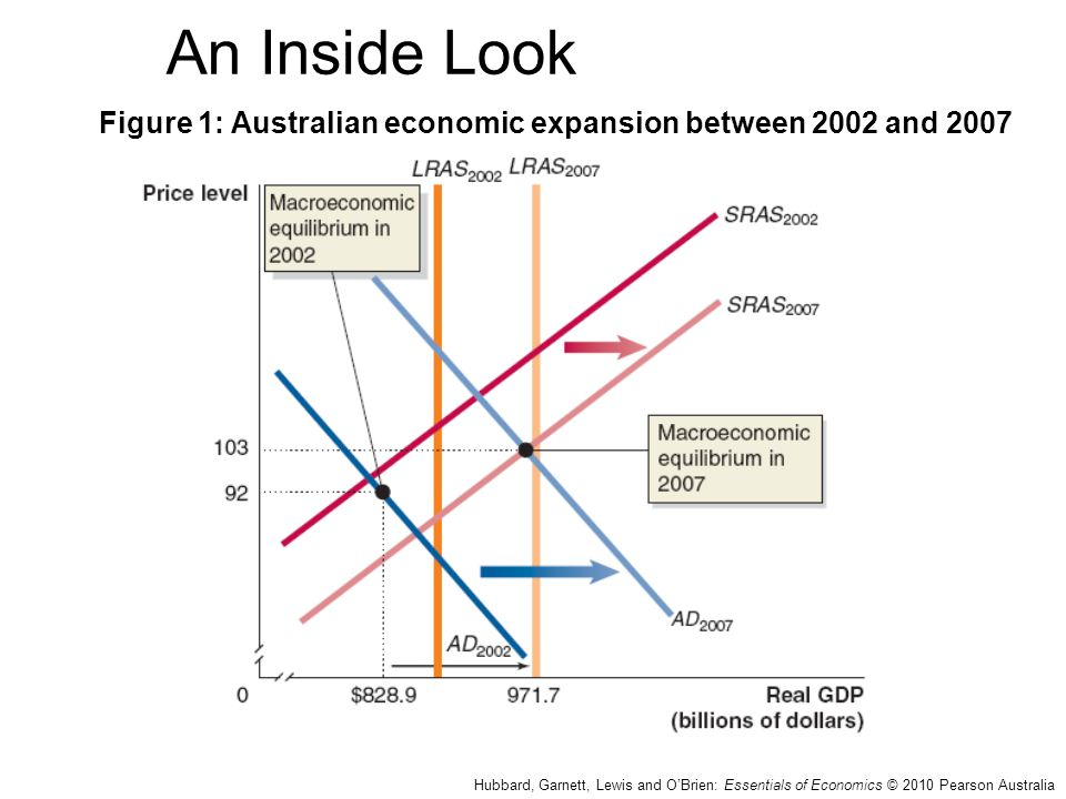 An Inside Look Figure 1: Australian economic expansion between 2002 and 2007.
