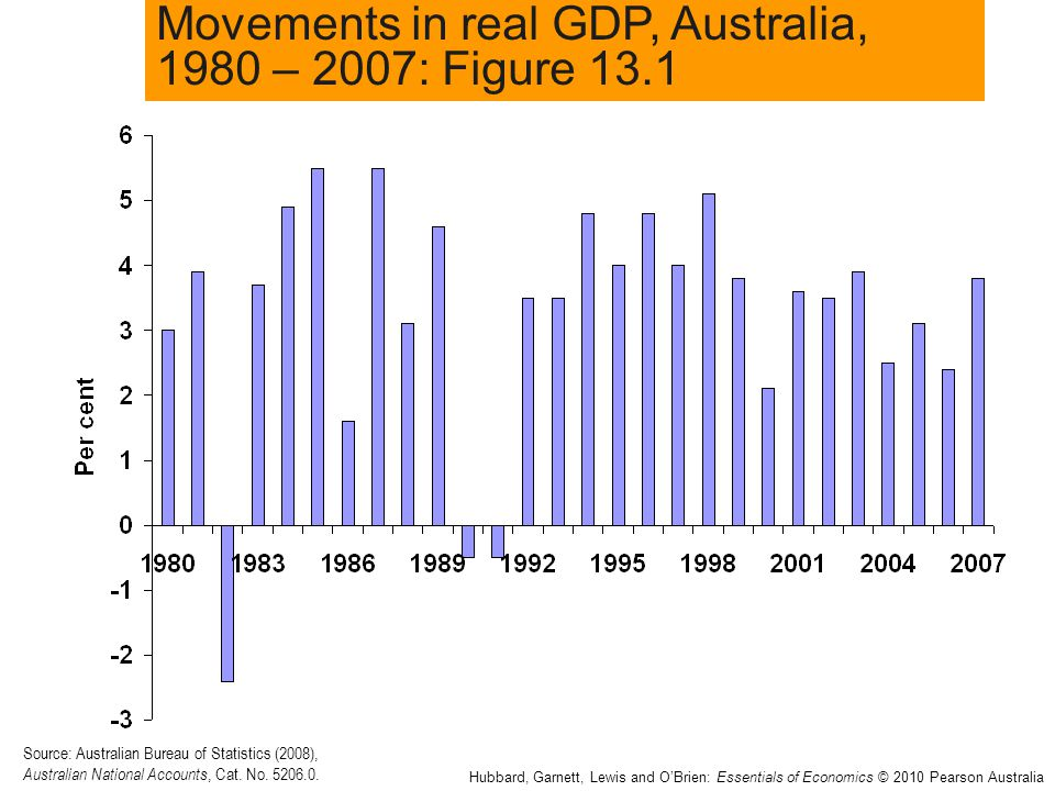 Movements in real GDP, Australia, 1980 – 2007: Figure 13.1