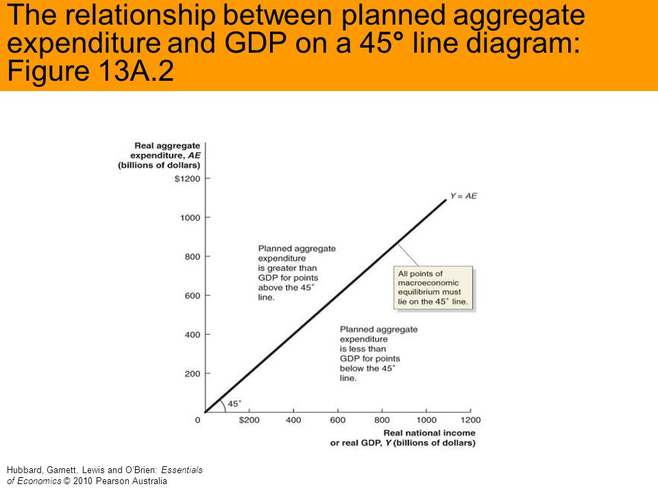 The relationship between planned aggregate expenditure and GDP on a 45° line diagram: Figure 13A.2