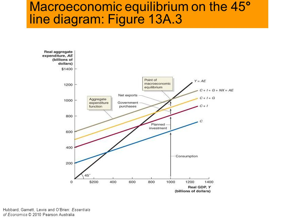 Macroeconomic equilibrium on the 45° line diagram: Figure 13A.3