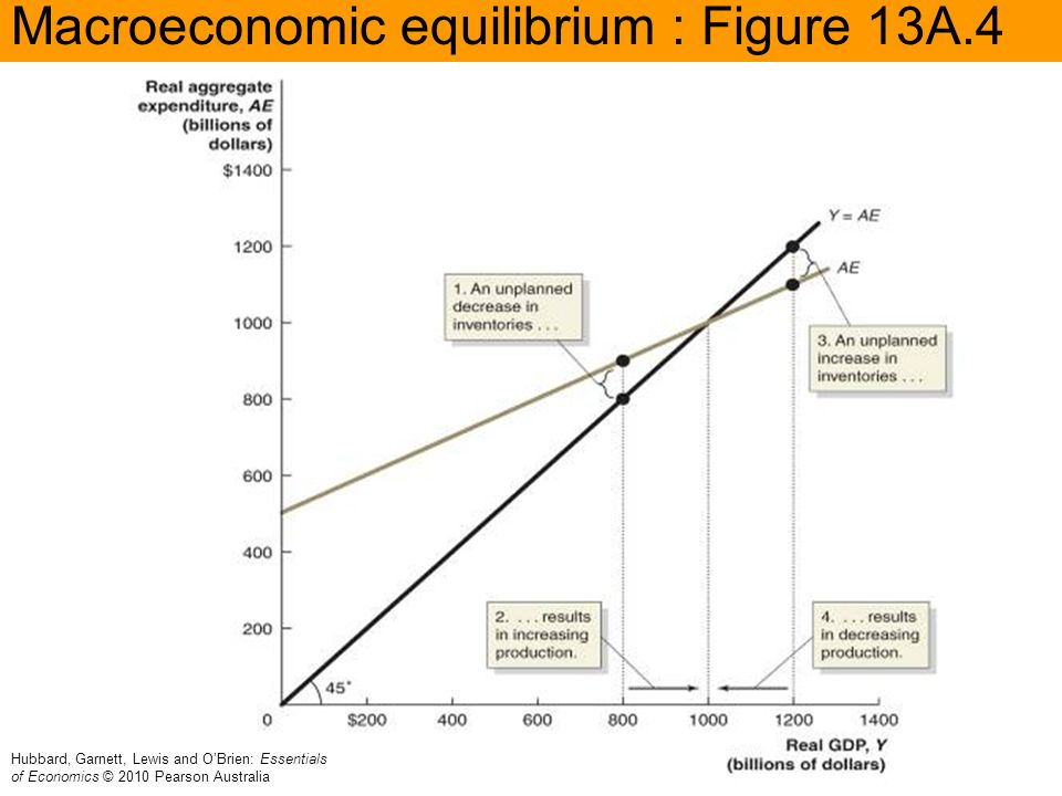 Macroeconomic equilibrium : Figure 13A.4