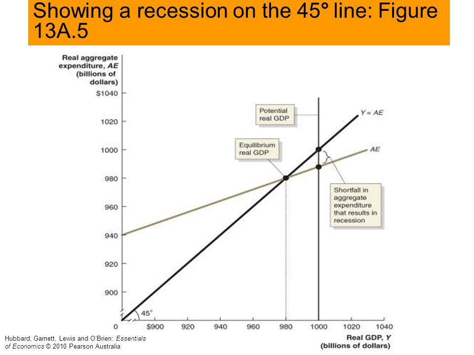 Showing a recession on the 45° line: Figure 13A.5