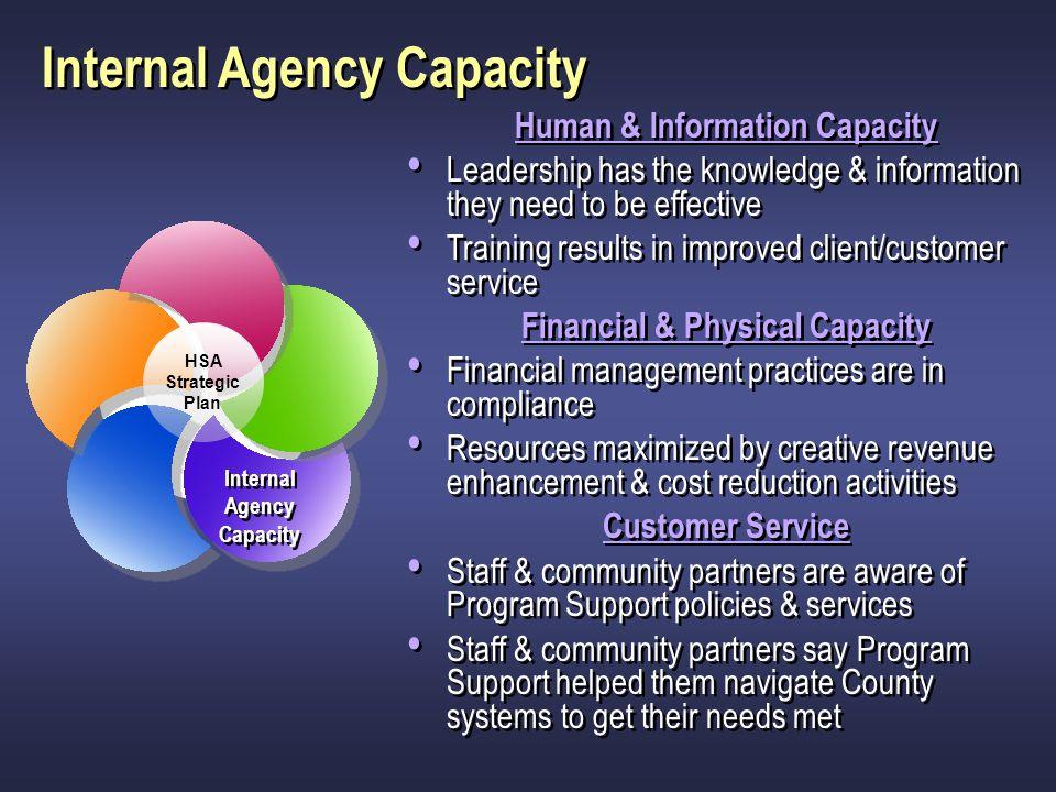 Human & Information Capacity Financial & Physical Capacity