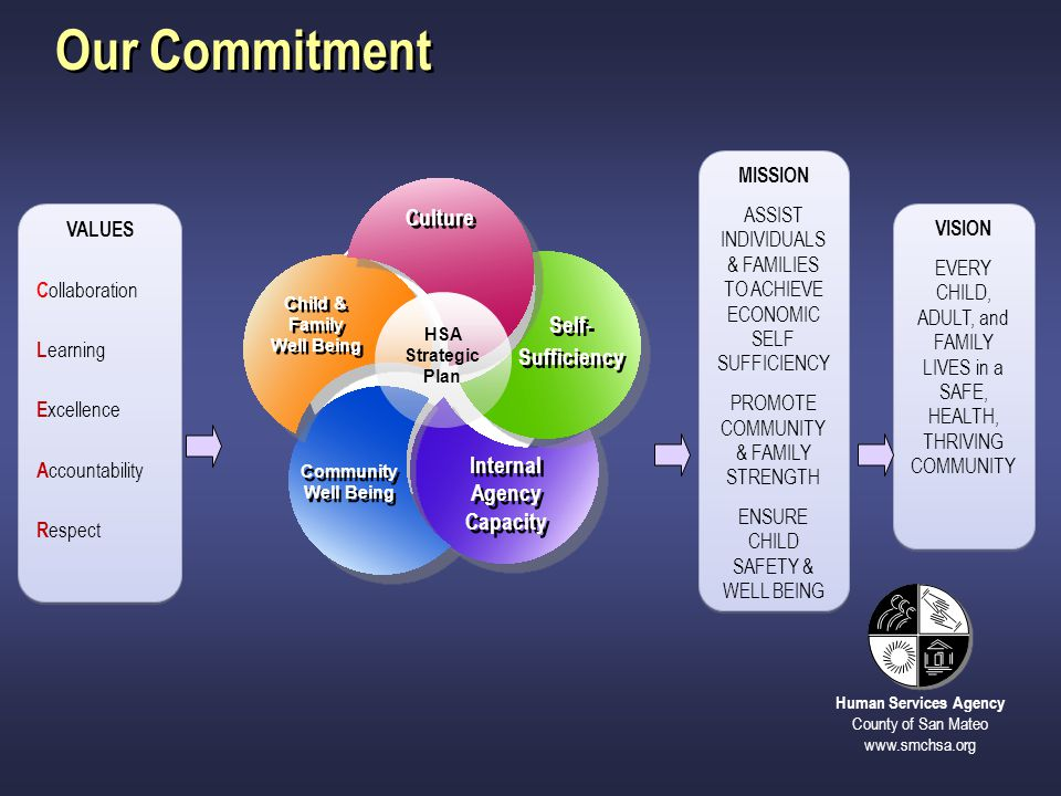 Our Commitment Culture Self- Sufficiency Internal Agency Capacity