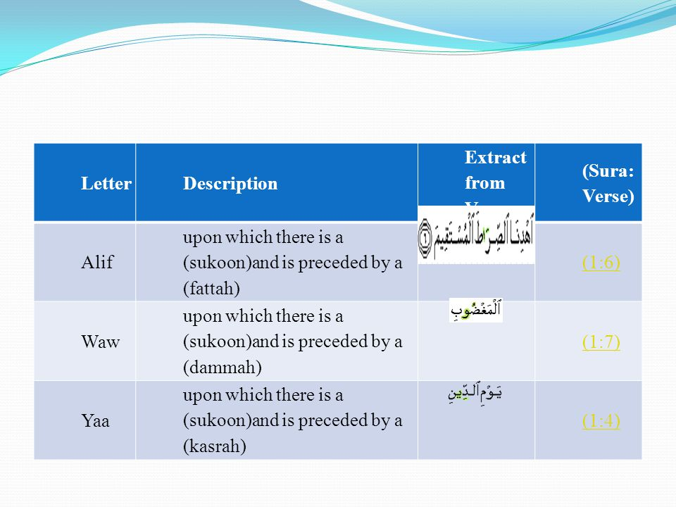 Letter Description. Extract from Verse. (Sura: Verse) Alif. upon which there is a (sukoon)and is preceded by a (fattah)