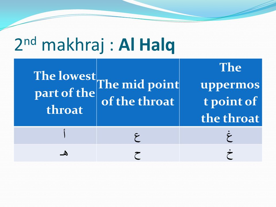 2nd makhraj : Al Halq The lowest part of the throat