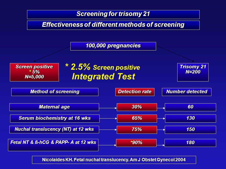 Effectiveness of different methods of screening