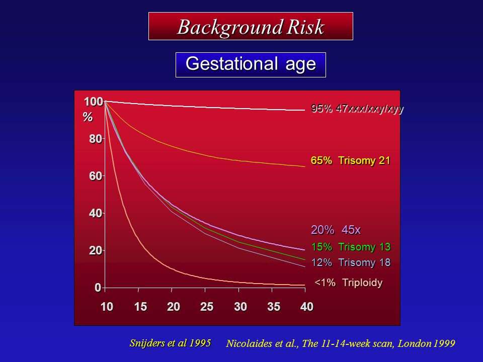 Background Risk Gestational age 20 40 60 80 100 10 15 25 30 35