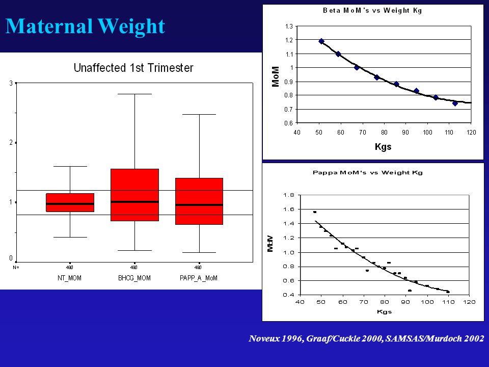 Maternal Weight Noveux 1996, Graaf/Cuckle 2000, SAMSAS/Murdoch 2002