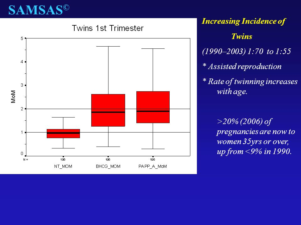SAMSAS© Increasing Incidence of Twins (1990–2003) 1:70 to 1:55