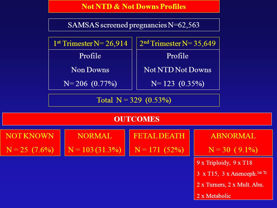 Not NTD & Not Downs Profiles