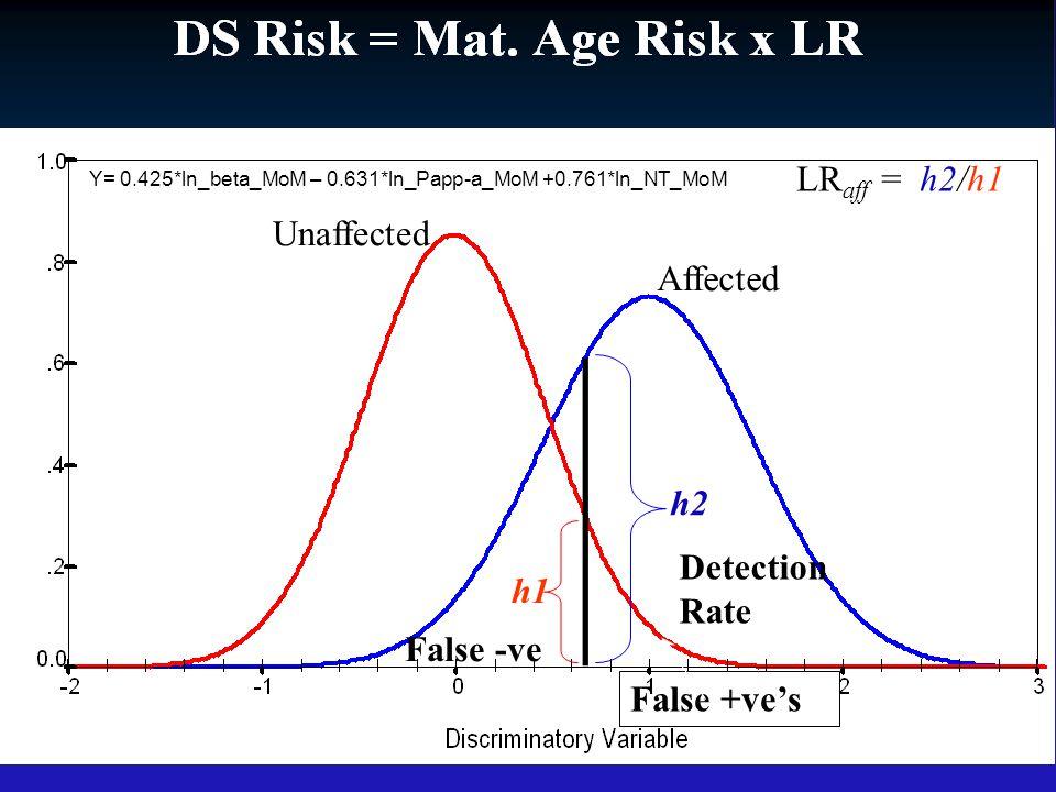 LRaff = h2/h1 Unaffected Affected h2 Detection h1 Rate False -ve