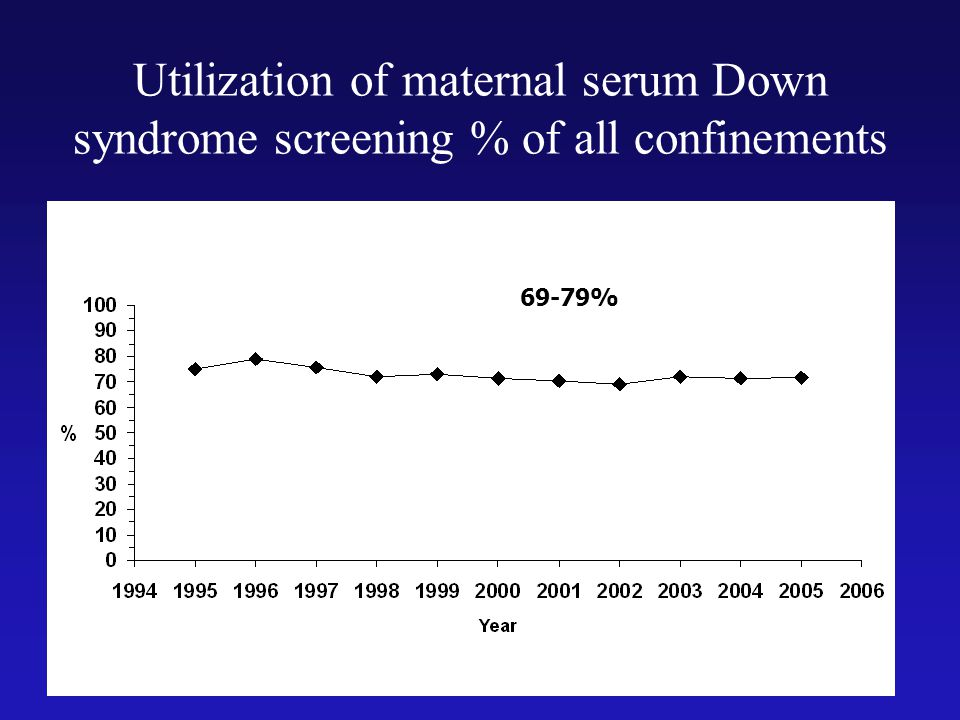 Utilization of maternal serum Down syndrome screening % of all confinements
