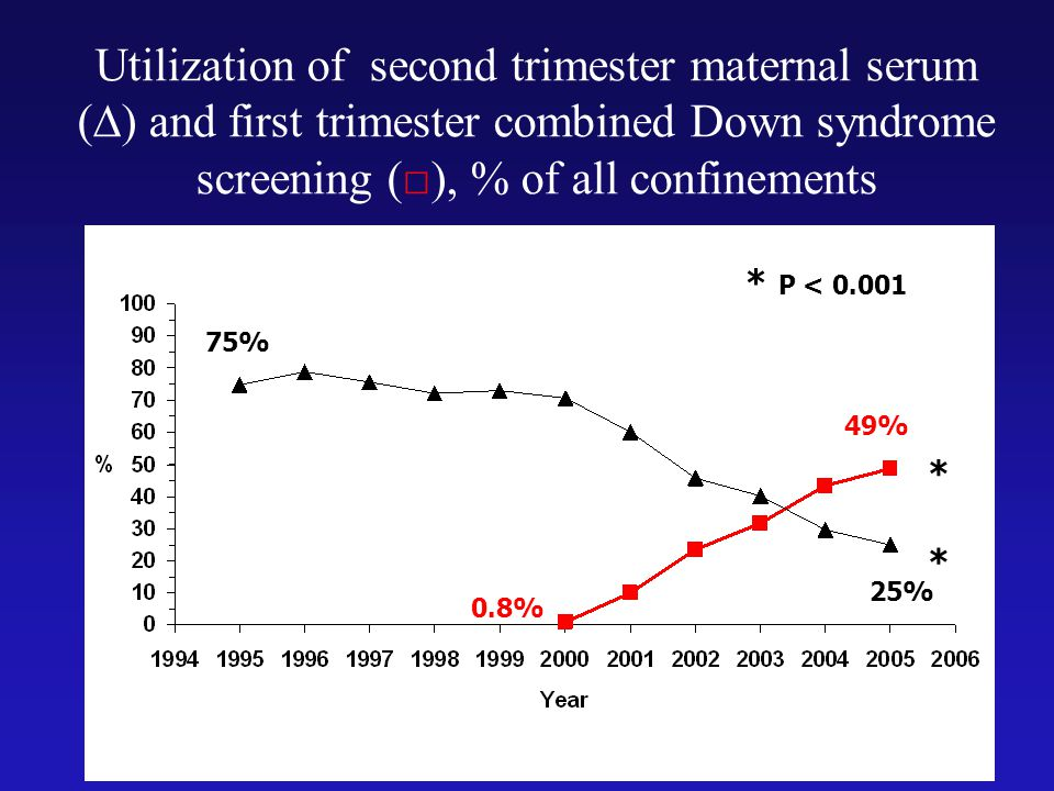 Utilization of second trimester maternal serum (∆) and first trimester combined Down syndrome screening (□), % of all confinements