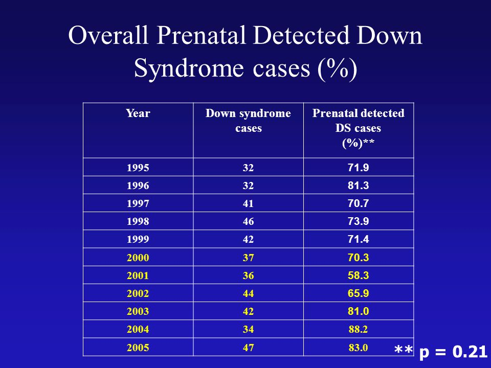 Overall Prenatal Detected Down Syndrome cases (%)