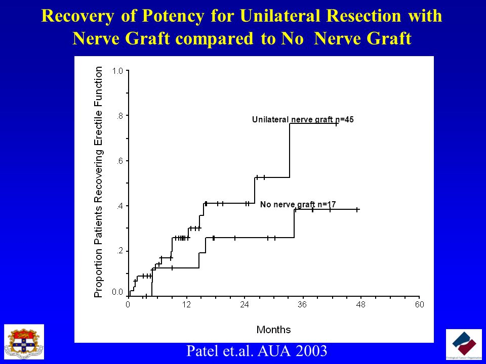 Recovery of Potency for Unilateral Resection with Nerve Graft compared to No Nerve Graft
