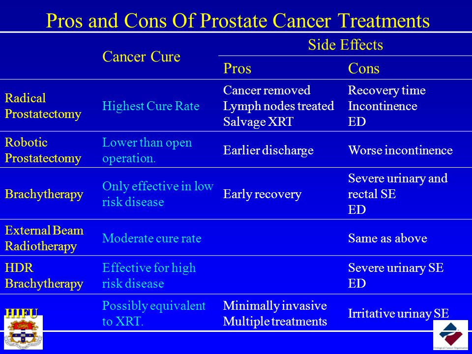 Pros and Cons Of Prostate Cancer Treatments