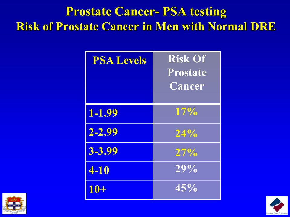 Risk Of Prostate Cancer
