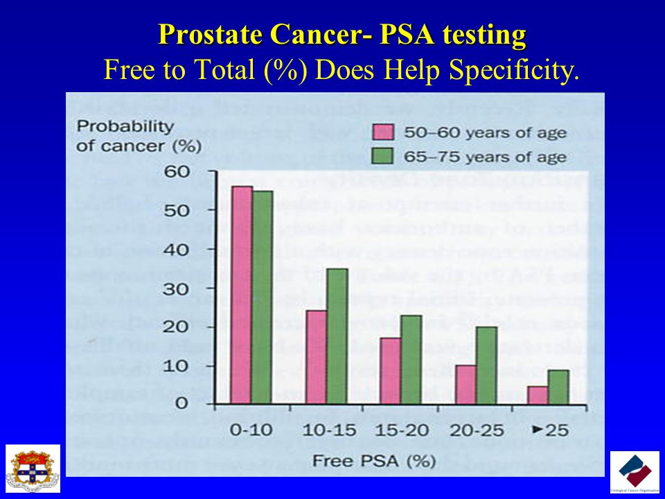 Prostate Cancer- PSA testing Free to Total (%) Does Help Specificity.