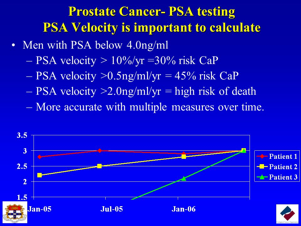Prostate Cancer- PSA testing PSA Velocity is important to calculate
