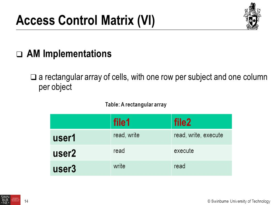 Access Control Matrix (VI)