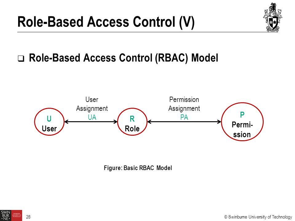 Role-Based Access Control (V)