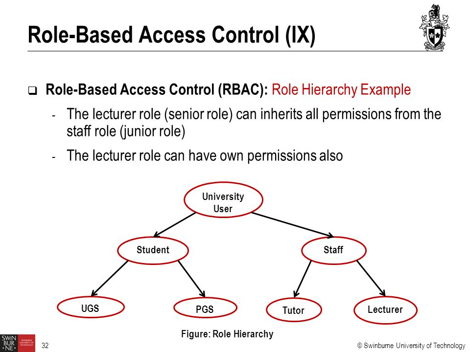 Role-Based Access Control (IX)