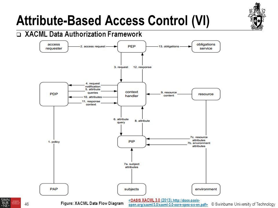 Attribute-Based Access Control (VI)