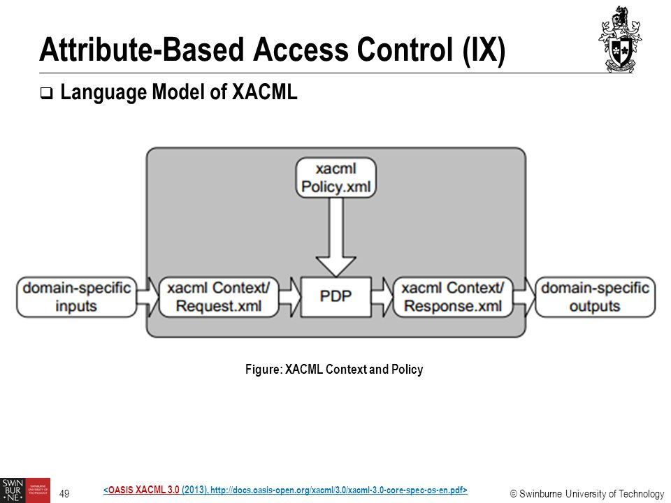 Attribute-Based Access Control (IX)
