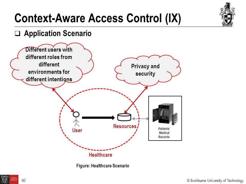 Context-Aware Access Control (IX)