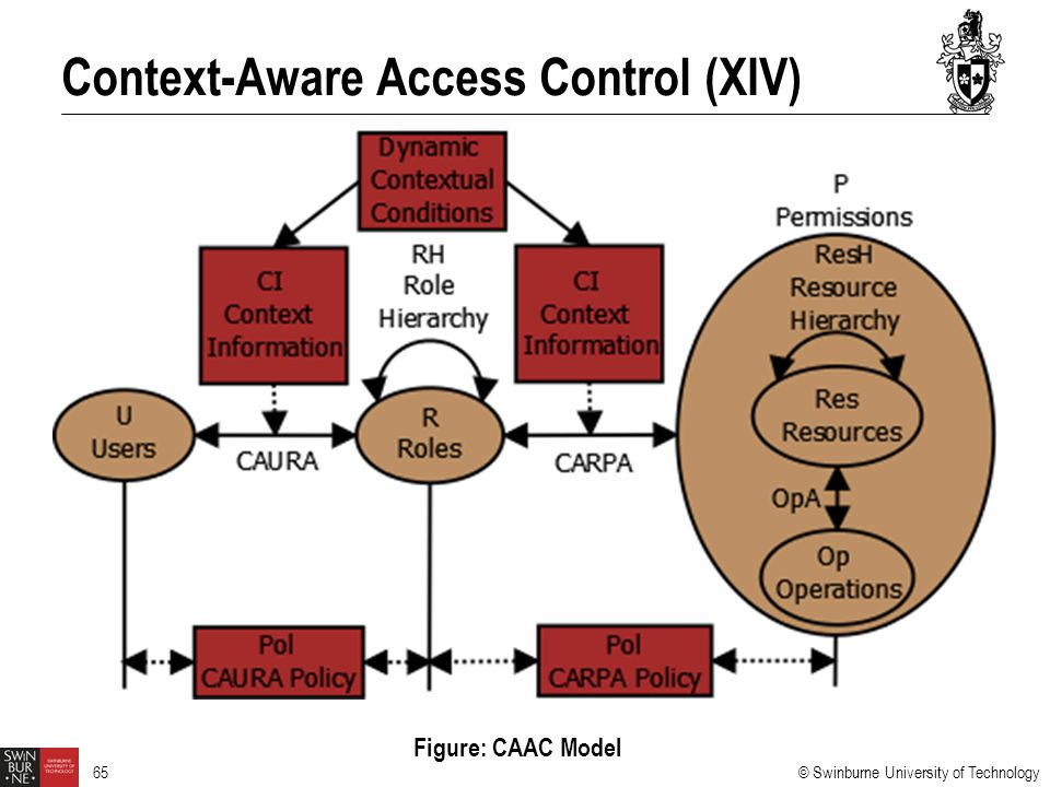 Context-Aware Access Control (XIV)