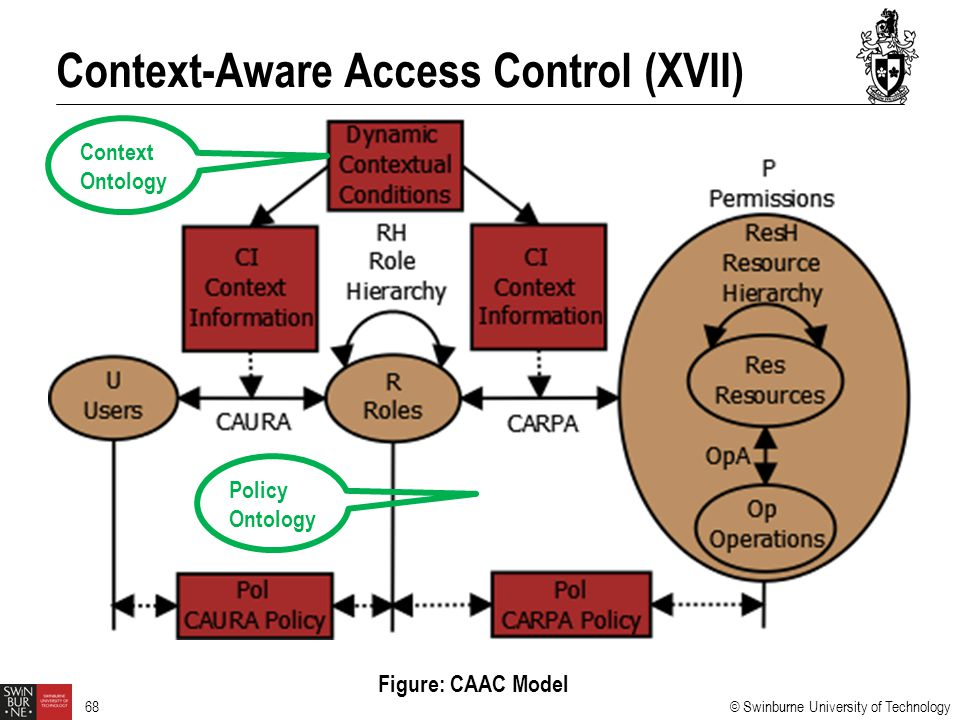 Context-Aware Access Control (XVII)