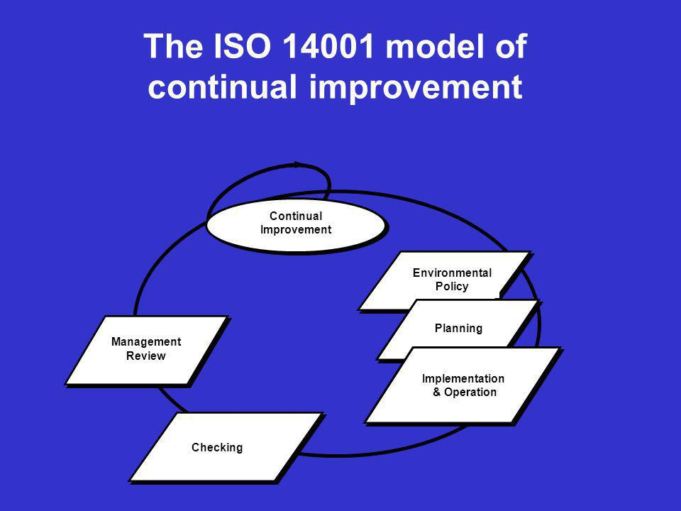 The ISO 14001 model of continual improvement